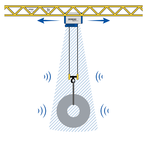 Load-sway reduction minimises swinging of the load using the electronic protection provided by SafeControl.