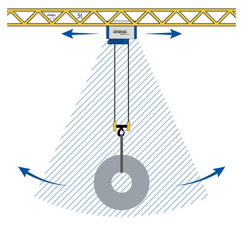 The forces that result from long and cross travel cause the load on the hook to sway, which can become a danger to life and limb and a risk of damage to machinery.