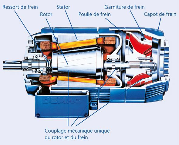 Conical-rotor brake motors - Technical data - FR