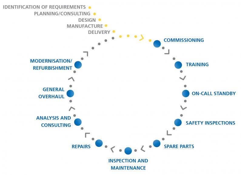 Demag Lifecycle wheel